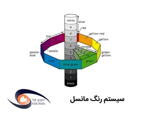 سیستم رنگی مانسل